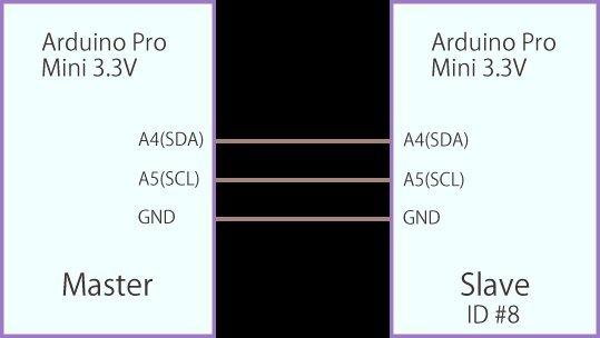 I cによるマルチプロセッサー multiprocessor arduino by c prof
