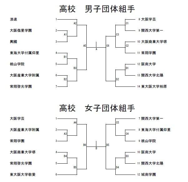 H29大阪府私学総体 トーナメント - 大阪学芸 空手道応援ブログ