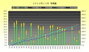 2014年11月 発電実績 - 東芝ミニ太陽光発電所 3.84kW(240W×16)