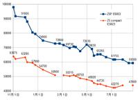 EXPANSYSでXperia Z5 Compact E5823が過去最安値を更新 42200円 - 白ロム転売法