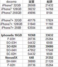 iPhone買取額激下がり中のドコモ機種変更機種を考察 安いお買い得スマホはSO-02H - 白ロム転売法