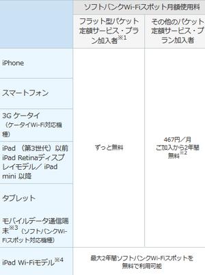 3キャリアのガラケー向け1200円新料金プラン Wi-Fiスポットが使えるのはドコモだけ(?) - 白ロム転売法