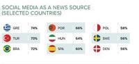 欧州メディアのソーシャルメディア使いとは - 小林恭子の英国メディア・ウオッチ
