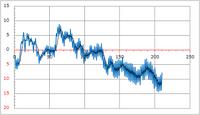 碁酪の評価関数の再考する・・・(3) - わたらせ