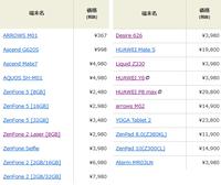 楽天モバイルが店舗限定 格安スマホが367円~ 文字通り格安セールに - 白ロム転売法