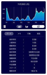 睡眠アプリ - Sleep Meister - みきてぃ。の らいふログ