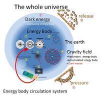 """エネルギー体理論による """"宇宙の構造図""""  - 素粒子から宇宙の構造までを司る公理の発見とその検証"""