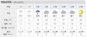 月曜日の朝、気温14度、沖縄の真冬。 - 沖縄の風