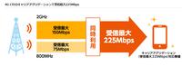 UQ mobileはiPhoneでも快適 SIMフリーiPhone7で混雑時間帯のスピードテストをしてみた - 白ロム転売法