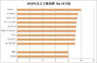 民主主義コンテスト 世界1はノルウェー、日本は20位 - FEM-NEWS