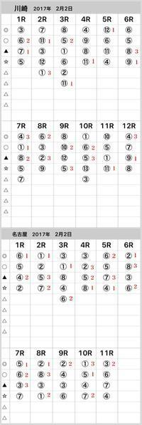 2017年2月2日結果 - 競馬予想(中央・地方)