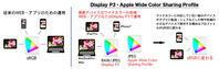 Appleから始まる新しいカラースペース『Display P3』と再構築されたカラーマネジメント新時代。Lr Mobileなどアプリとの連携。 - Lightcrew Digital-Note