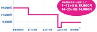 2017年WiMAXキャンペーン比較 月額値引き・キャッシュバック特典付与のトレンド(序章) - 白ロム転売法