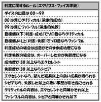 【クトゥルフ神話TRPG】ハウスルール - セメタリープライム2
