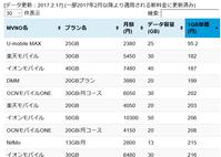 U-mobile MAX 25GBで2380円の圧倒的価格破壊プラン MVNO単価は最安値 - 白ロム転売法