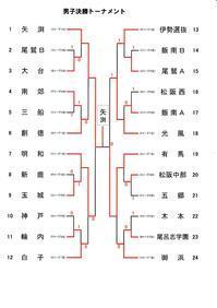 第12回くろしおCUP中学生大会 - ウチスポ情報誌