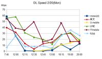 2017年2月下旬最新版格安SIMスピードテスト LINEモバイルが復調 混雑時も10Mbps超を維持 - 白ロム転売法