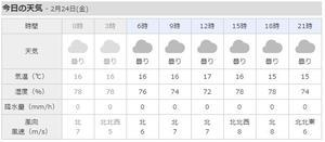 金曜日、北風が吹きます。 - 沖縄の風