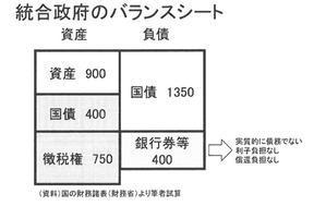 1373.楽観的な見方もある - 日本国財政破綻Safety Net