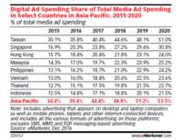 インドネシアの2020年度までのデジタル広告費の見通し(2016年12月更新版) - エキサイト インドネシア事業 ブログ