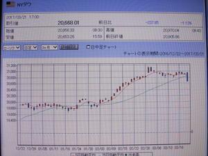 4か月ぶりの円高で日経平均414円大幅下落 - 株は鏡