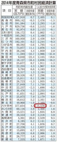 六ケ所村の市町村民所得1557万円、八戸は251万円 - RÖUTE・G DRIVE AFTER DEATH