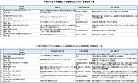 県事業「ネットワーク会議」(佐治農園関係です) - sajisaji