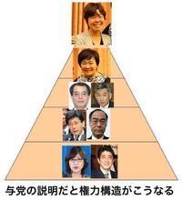 与党の説明によると日本の権力構造はこうだそうです - 広島瀬戸内新聞ニュース(社主:さとうしゅういち)