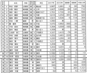 香芝市議選開票結果 - 香芝ほっとNews