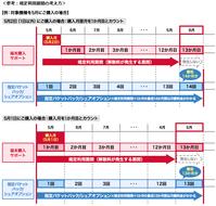 2017年3月 ドコモの端末購入サポート違約金(割引解除料)の発生条件まとめ - 白ロム転売法