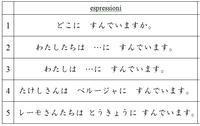 明日の授業の準備中、イタリア語・日本語それぞれの難しさ - ペルージャ イタリア語・日本語教師 なおこのブログ - Fotoblog da Perugia