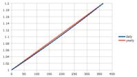 複利計算の疑問(3) - バスレフ研究所 Personal Audio Laboratory