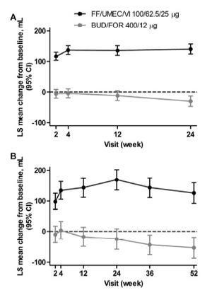 FULFIL試験:COPDに対するトリプル吸入療法はICS/LABAと比較して1秒量・QOLを改善 - 呼吸器内科医