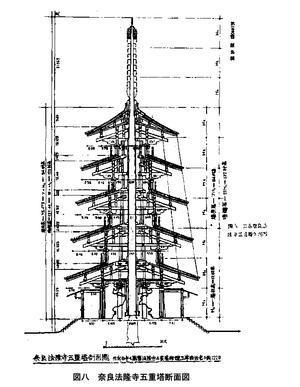 """221 飛鳥建築と""""以材為祖"""" 2 - 日本じゃ無名?の取って置きの中国一人旅"""