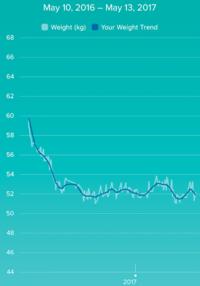 糖質オフ: 約1年経過 - bluecheese in Hakuba & NZ:白馬とNZでの暮らし