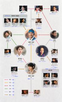 君主、登場人物の相関図、日本語訳 - 2012 ユ・スンホとの衝撃の出会い
