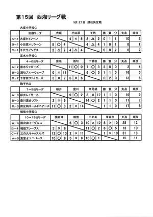 2017 第15回 リーグ戦 最終結果 - 西湘少年ソフトボール連盟