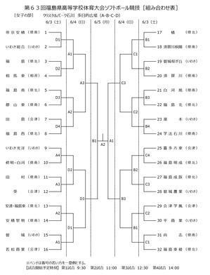 福島県IH予選組み合わせ - Tax-accountant-office ソフトボールブログ