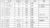 関守稲荷神社 - 社叢見守り隊