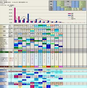 5.29  今日の浦和競馬の結果 - チョットだけ競馬を。