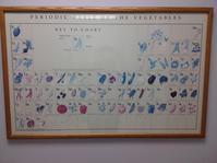 野菜の周期表を前に考える - 幾星霜Ⅱ