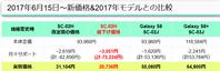 機種変値下げのドコモGalaxy S7 edge SC-02HとS8+のお得度・白ロム価格を比較 - 白ロム転売法