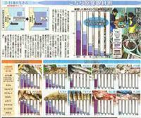 福島沖の魚は今 311を生きる/こちら原発取材班 東京新聞 - 瀬戸の風