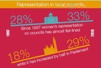 カタツムリの歩みで女性国会議員32%に(イギリス) - FEM-NEWS