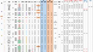 各スラアクの威力計算メモ@モンハンXX - 悪タイプでがんばるブログ(IW&MWRがくる)