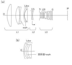 キヤノンが回折素子と非球面を組み合わせた特許を出願 - 徒然なるままに