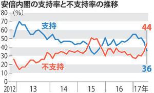 若者に人気の高い?安倍政権の支持率がやっと落ち始めた - 小坂正則の個人ブログ