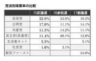 """自民""""惨敗""""は確かだけれど ~2017都議会議員選挙~ - 池尻成二のブログ"""