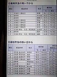 最高気温も最低気温も北海道第一位!! - わんわん・パラダイス