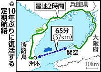 関空~淡路島航路復活へ - 船が好きなんです.com